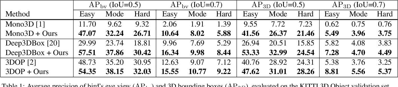 Figure 2 for DirectShape: Photometric Alignment of Shape Priors for Visual Vehicle Pose and Shape Estimation