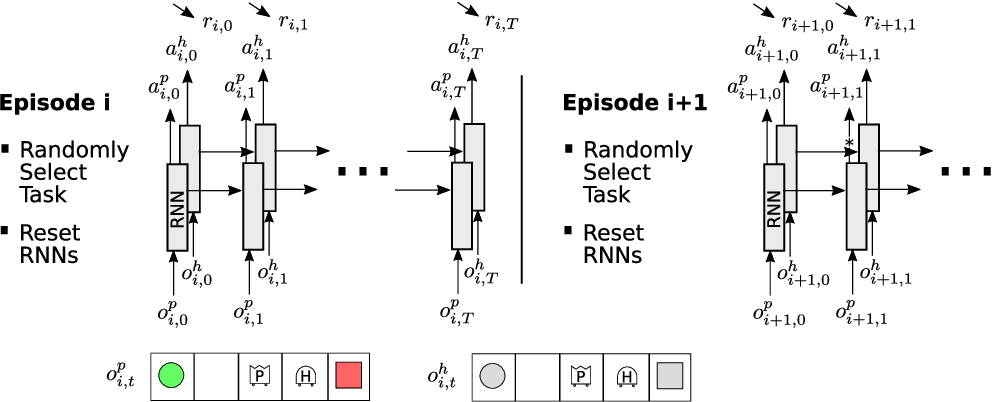 Figure 1 for Training an Interactive Helper