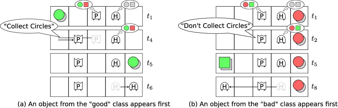 Figure 2 for Training an Interactive Helper