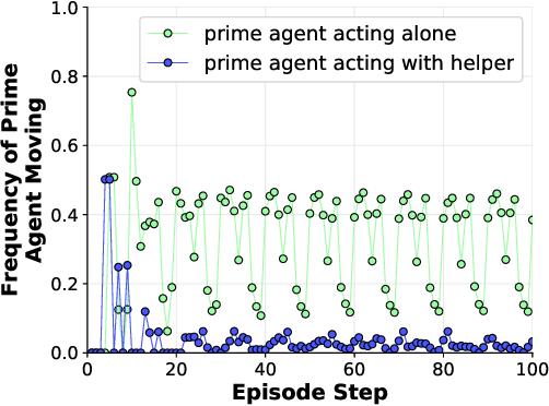 Figure 3 for Training an Interactive Helper
