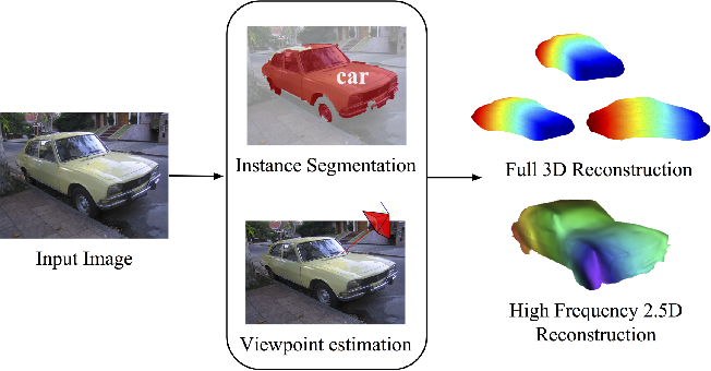 Figure 1 for Category-Specific Object Reconstruction from a Single Image