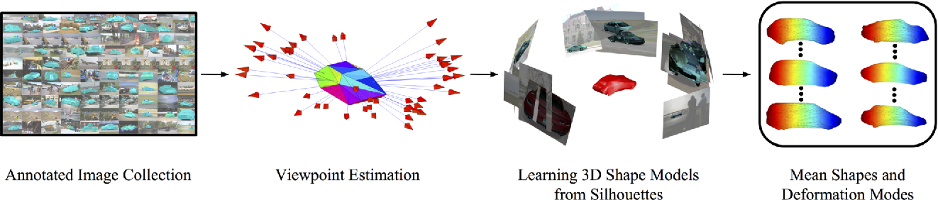 Figure 4 for Category-Specific Object Reconstruction from a Single Image