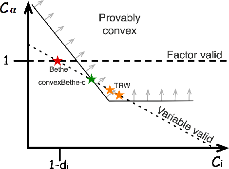 Figure 1 for Convexifying the Bethe Free Energy