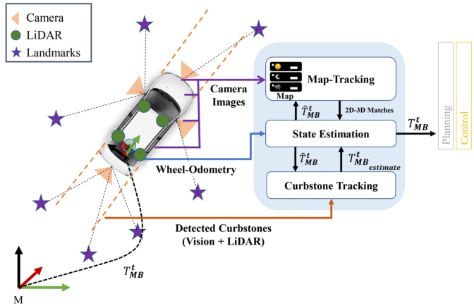 Figure 2 for MOZARD: Multi-Modal Localization for Autonomous Vehicles in Urban Outdoor Environments