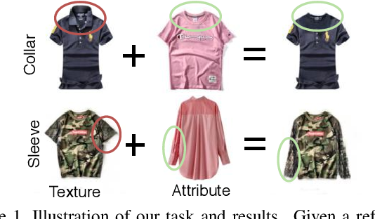 Figure 1 for TailorGAN: Making User-Defined Fashion Designs