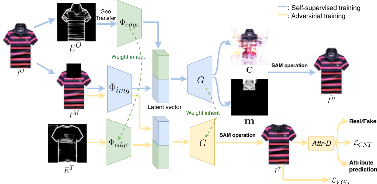 Figure 3 for TailorGAN: Making User-Defined Fashion Designs