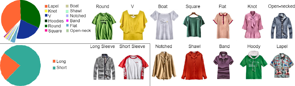 Figure 4 for TailorGAN: Making User-Defined Fashion Designs