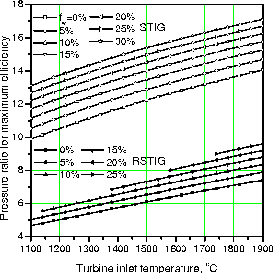 PDF] Thermodynamic Performance Assessment of Steam-Injection Gas