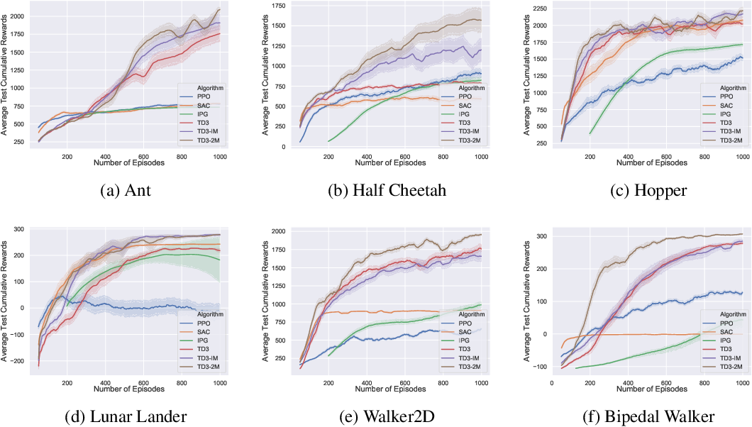 Figure 1 for Merging Deterministic Policy Gradient Estimations with Varied Bias-Variance Tradeoff for Effective Deep Reinforcement Learning