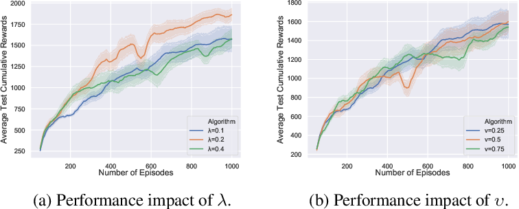 Figure 2 for Merging Deterministic Policy Gradient Estimations with Varied Bias-Variance Tradeoff for Effective Deep Reinforcement Learning