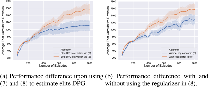 Figure 3 for Merging Deterministic Policy Gradient Estimations with Varied Bias-Variance Tradeoff for Effective Deep Reinforcement Learning