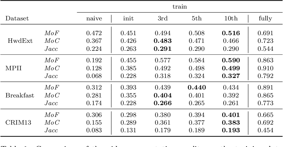 Figure 2 for Weakly supervised learning of actions from transcripts