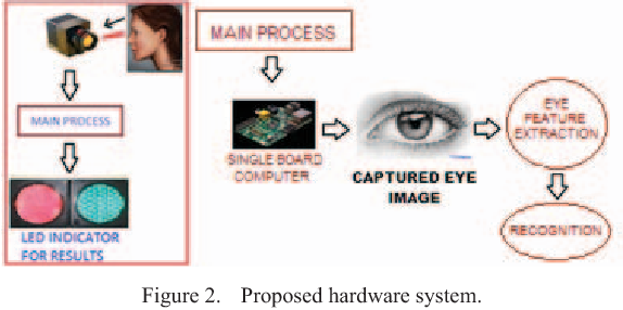 Iris Recognition using Daugman algorithm on Raspberry Pi - Semantic
