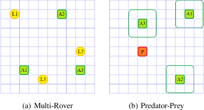 Figure 1 for Difference Rewards Policy Gradients