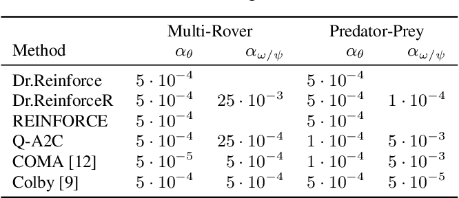 Figure 2 for Difference Rewards Policy Gradients