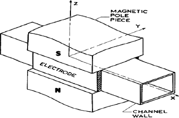 Effect of Magnetic Flux Density and Other Properties on Temperature