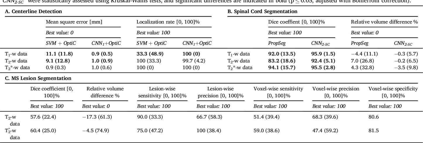 Figure 2 for Automatic segmentation of the spinal cord and intramedullary multiple sclerosis lesions with convolutional neural networks