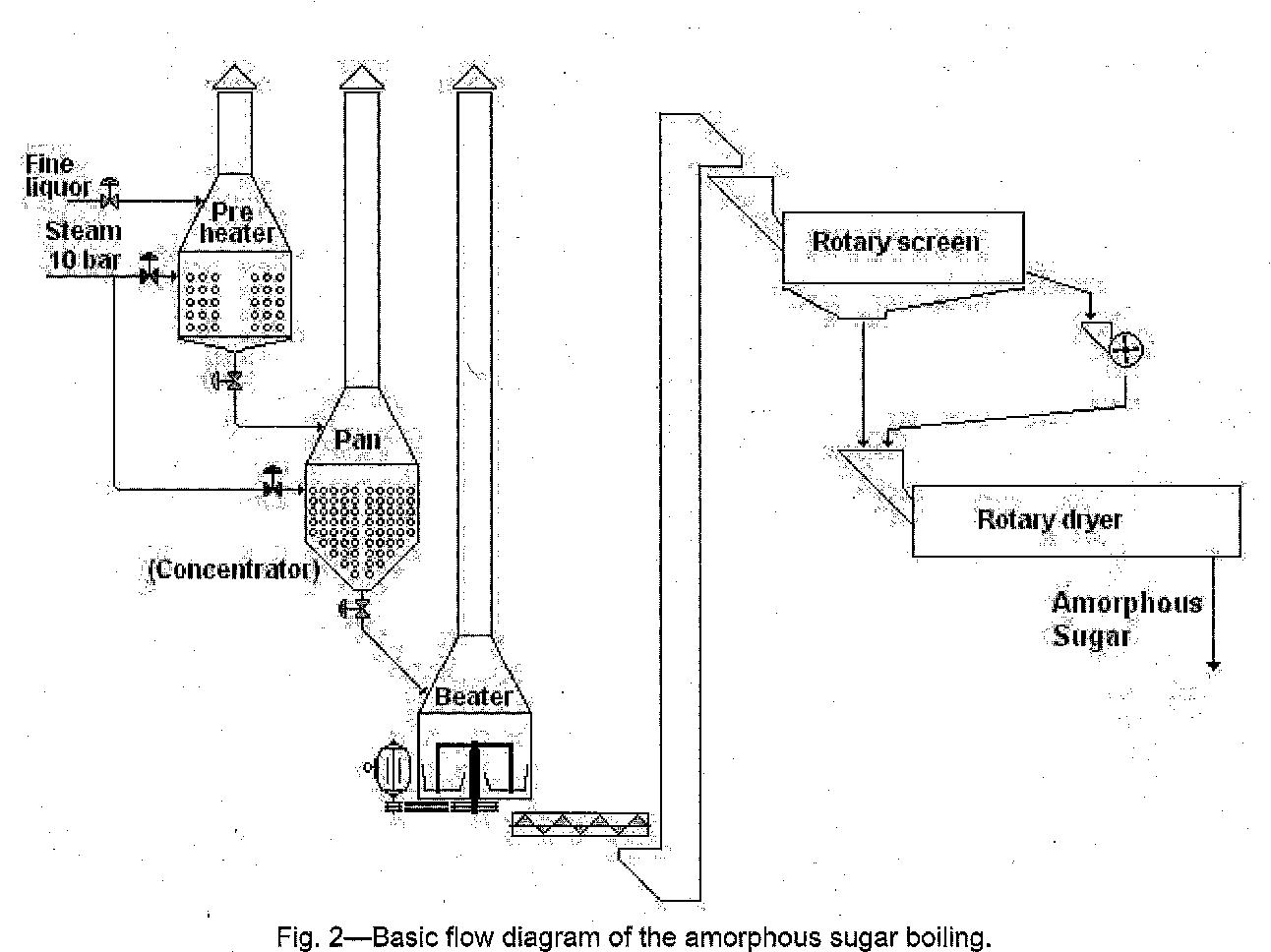 2-basic flow diagram of the amorphous sugar boiling