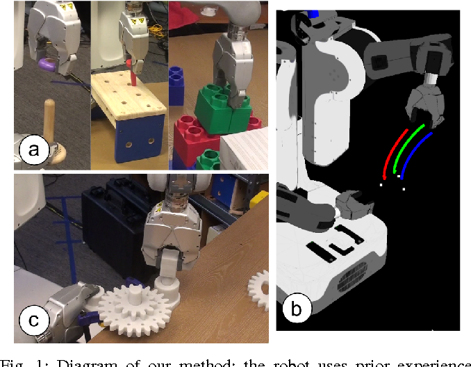 Figure 1 for One-Shot Learning of Manipulation Skills with Online Dynamics Adaptation and Neural Network Priors