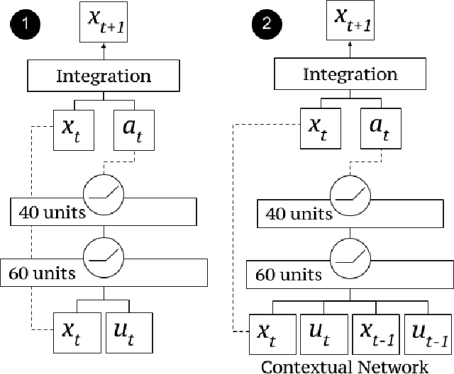 Figure 2 for One-Shot Learning of Manipulation Skills with Online Dynamics Adaptation and Neural Network Priors