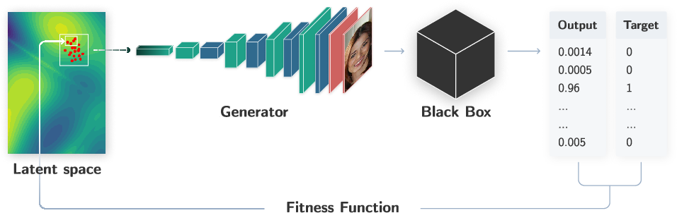 Figure 1 for A Generic and Model-Agnostic Exemplar Synthetization Framework for Explainable AI