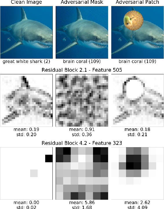 Figure 1 for Real-time Detection of Practical Universal Adversarial Perturbations