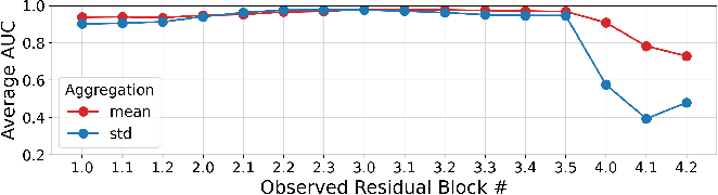 Figure 3 for Real-time Detection of Practical Universal Adversarial Perturbations