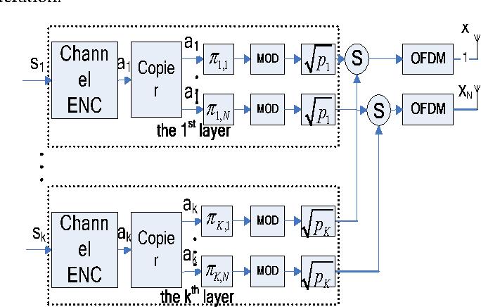 Figure 1. IDM-ST coded OFDM transmitter with multiple transmit antennas