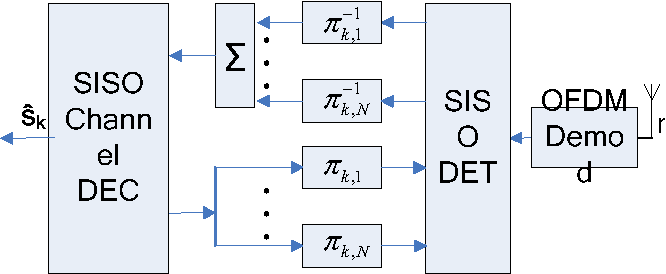 Figure 2. Receiver structure for layer k