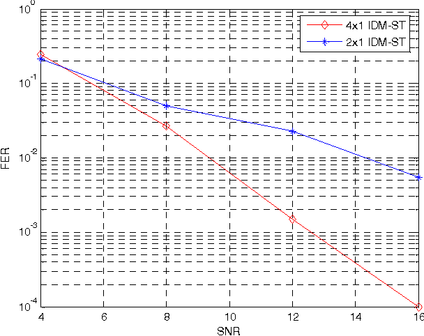 Figure 3. Comparison between 4 1× and 2 1× IDM-STsystems