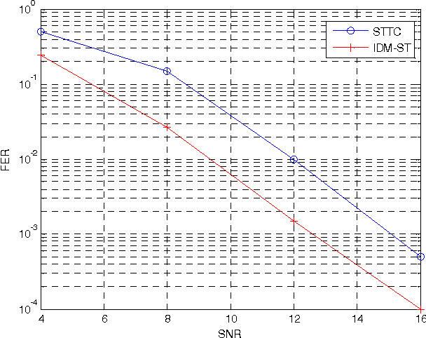 Figure 4. Comparison between STTC and IDM-STsystems