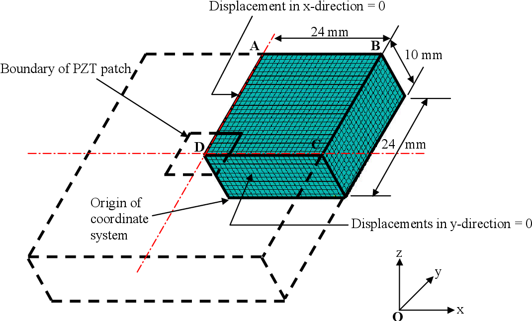 PDF] A mechanical impedance approach for structural