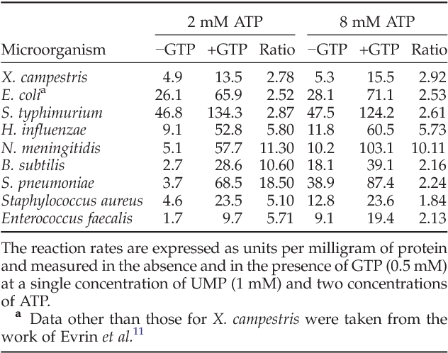 Table 2. Specific UMPK activities of different bacterial strains