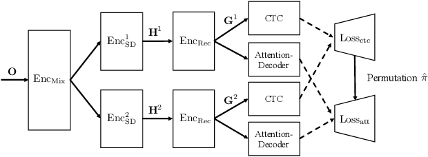 Figure 1 for End-to-End Multi-speaker Speech Recognition with Transformer