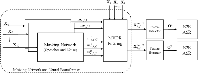 Figure 3 for End-to-End Multi-speaker Speech Recognition with Transformer