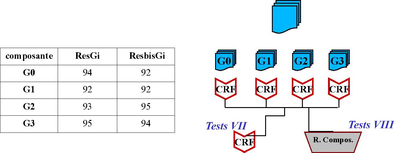 Figure 3 for Etiqueter un corpus oral par apprentissage automatique à l'aide de connaissances linguistiques