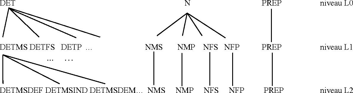 Figure 1 for Etiqueter un corpus oral par apprentissage automatique à l'aide de connaissances linguistiques