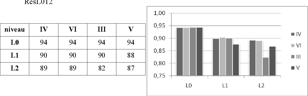 Figure 2 for Etiqueter un corpus oral par apprentissage automatique à l'aide de connaissances linguistiques