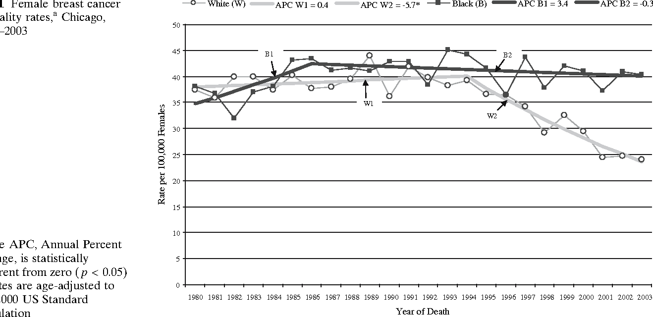 cancer chicago Breast mortality