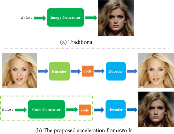 Figure 3 for An Acceleration Framework for High Resolution Image Synthesis