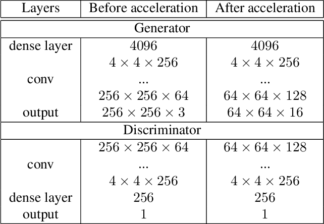 Figure 4 for An Acceleration Framework for High Resolution Image Synthesis