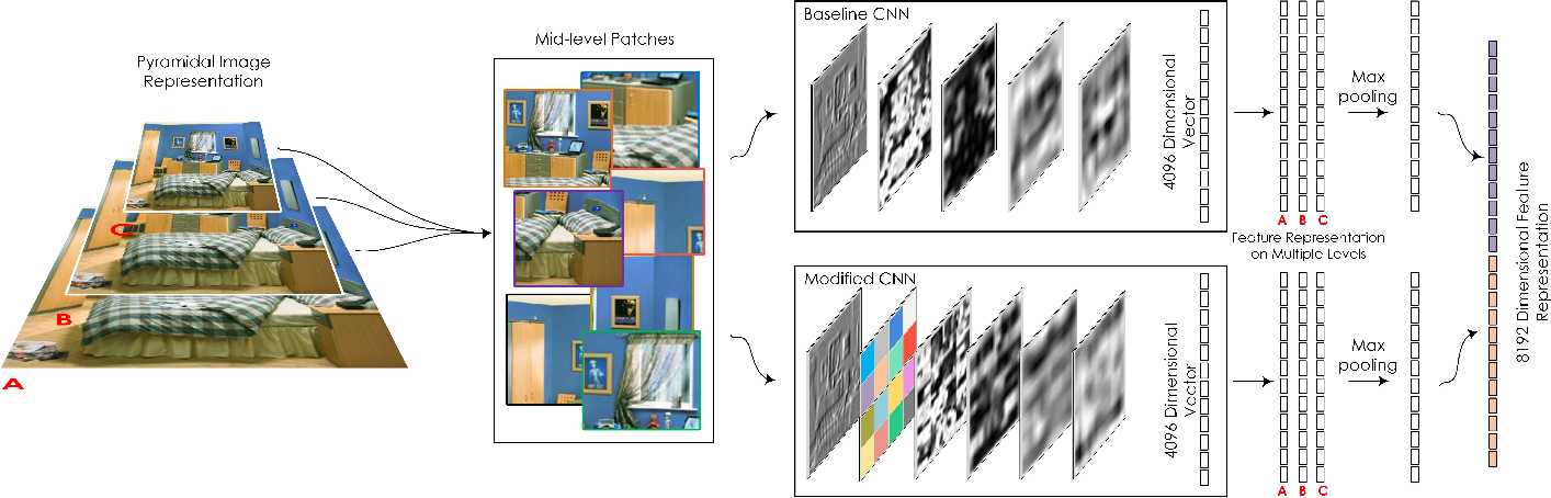 Figure 2 for A Spatial Layout and Scale Invariant Feature Representation for Indoor Scene Classification