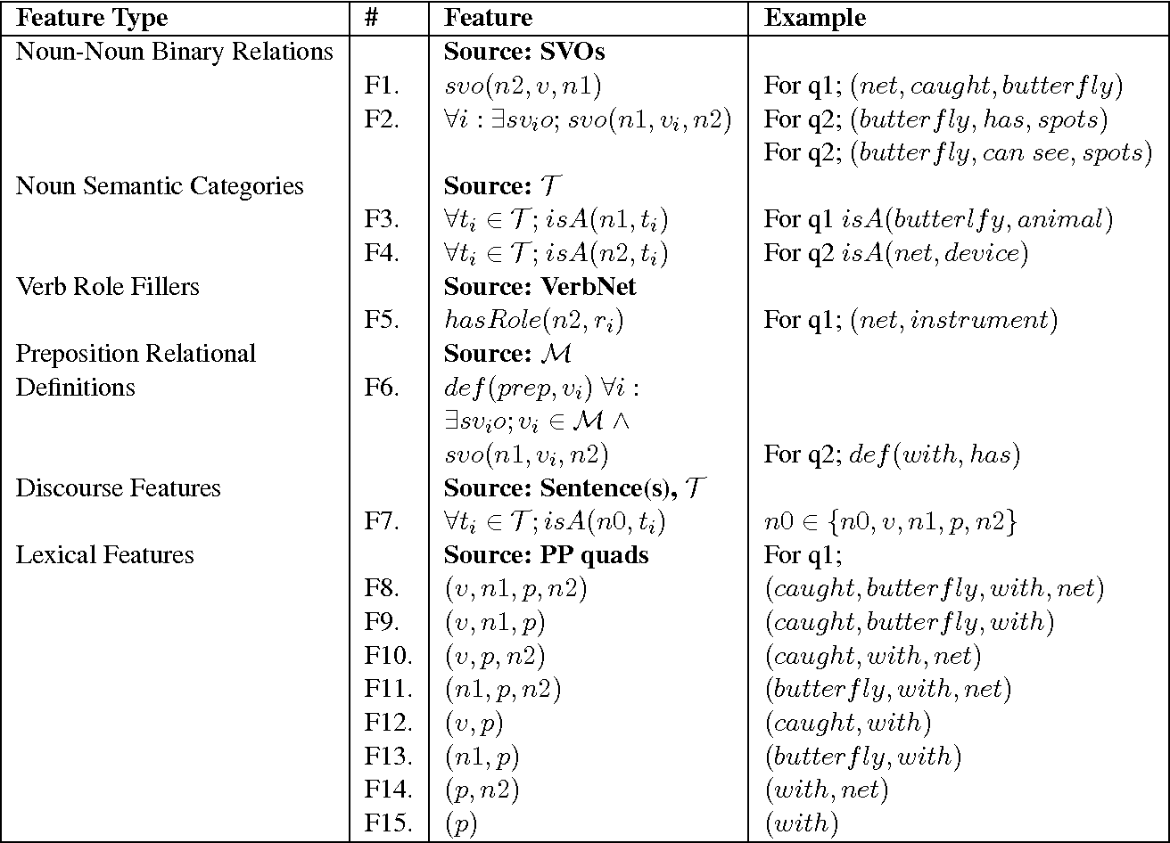 Figure 4 for Machine Reading with Background Knowledge