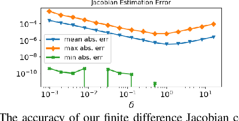 Figure 4 for CodeVIO: Visual-Inertial Odometry with Learned Optimizable Dense Depth
