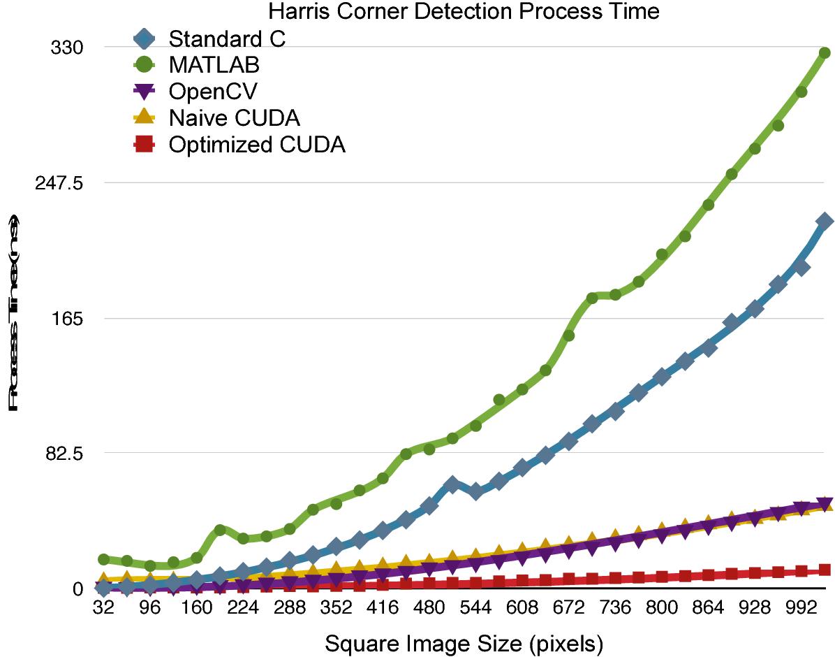 PDF] Optimizing Harris Corner Detection on GPGPUs Using CUDA