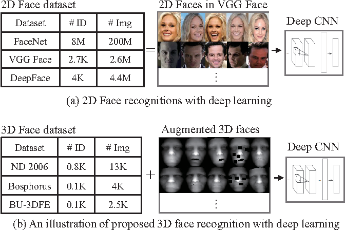 Figure 1 for Deep 3D Face Identification