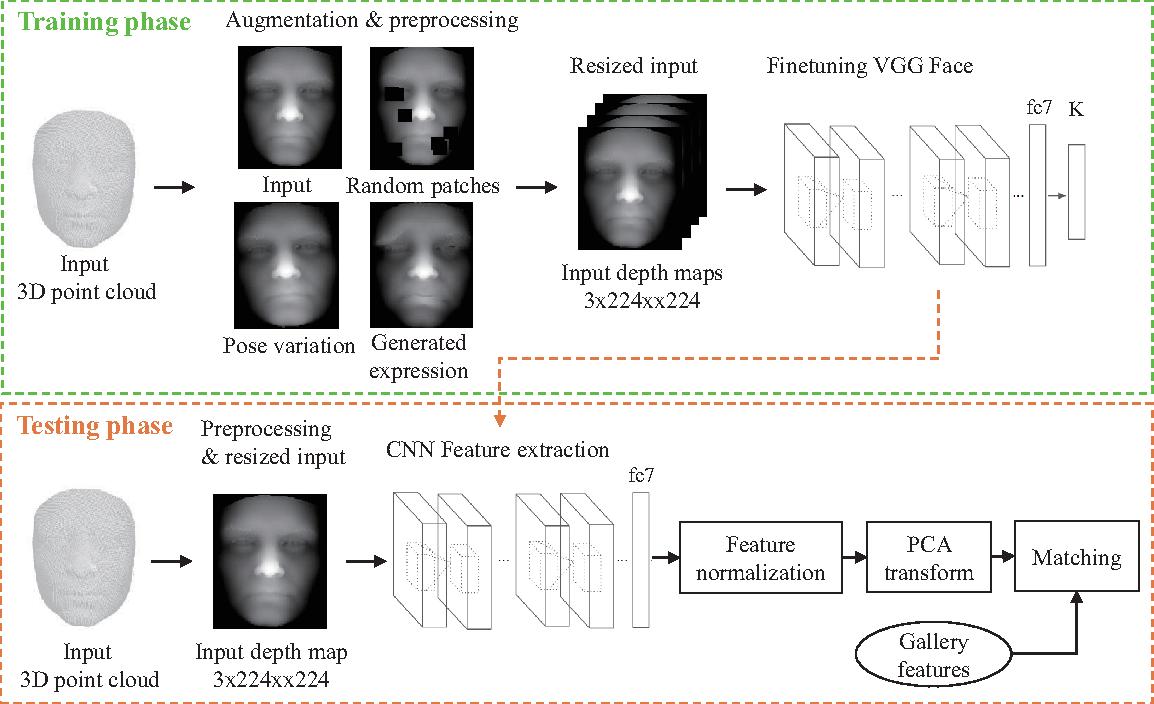 Figure 3 for Deep 3D Face Identification