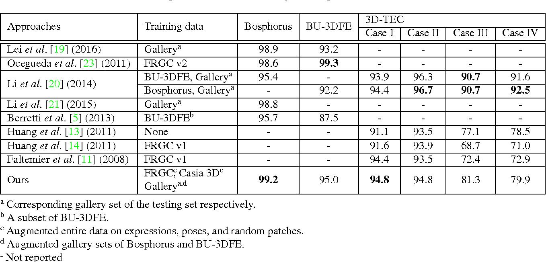 Figure 2 for Deep 3D Face Identification