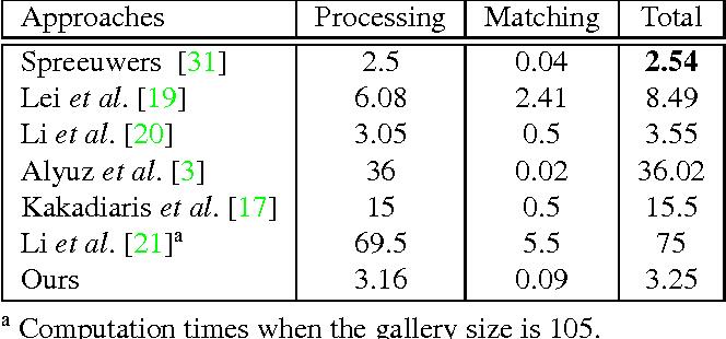 Figure 4 for Deep 3D Face Identification