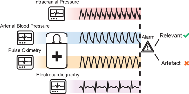 Figure 1 for Not to Cry Wolf: Distantly Supervised Multitask Learning in Critical Care